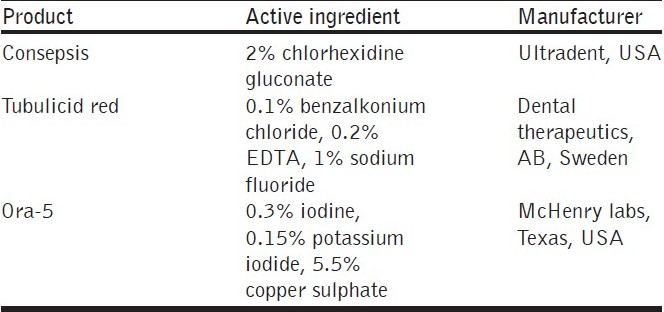 Table 2 :Composition of cavity disinfectants used in the study