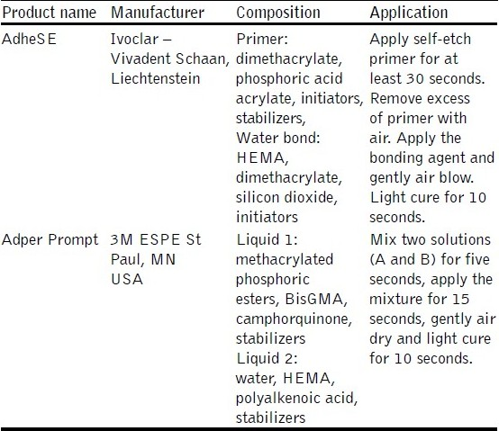 Table 1: Chemical composition of the bonding systems tested
