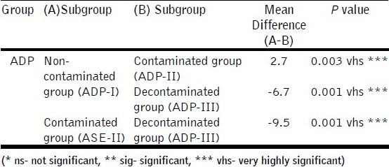 Table 5: Comparisons among the Adper Prompt group