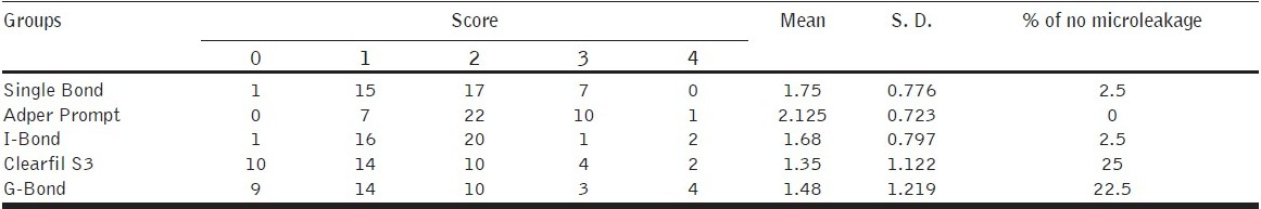 Table 2 :Distribution of microleakage scores at the apical margins (Cementum)