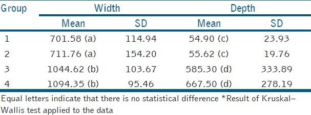 Table 3: Width and depth means (±SD) of the cavity (μm) according to grain size coating of the instruments*