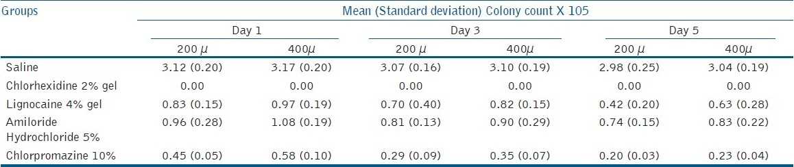 Table 1: Mean colony counts for Different Intracanal Medicaments at 1,3,5 days time interval