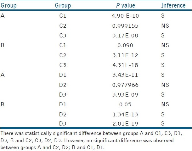 Table 2: ANOVA for comparison between the groups