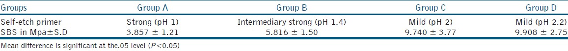 Table 2: Mean shear bond strength of study groups (<i>n</i>=25)