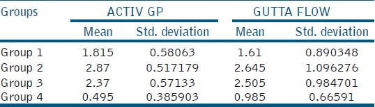 Table 1: Mean microleakage in mm and standard deviation of various groups.
