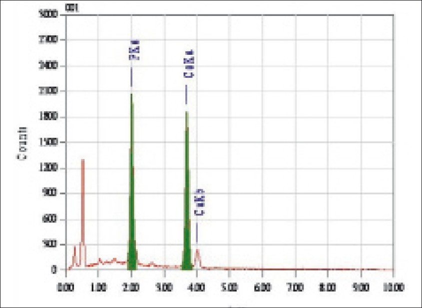 Figure 1: Elemental analysis of sound enamel sample by EDX