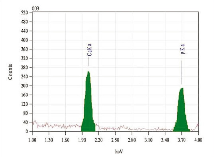 Figure 3: Elemental analysis of enamel sample by EDX, after 7days of remineralization