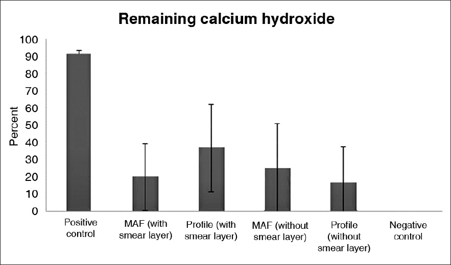 removal of calcium hydroxide from root canal Calcium hydroxide removal from the root canal by photon induced photoacoustic  streaming (pips) compared to needle irrigation and irrigation.