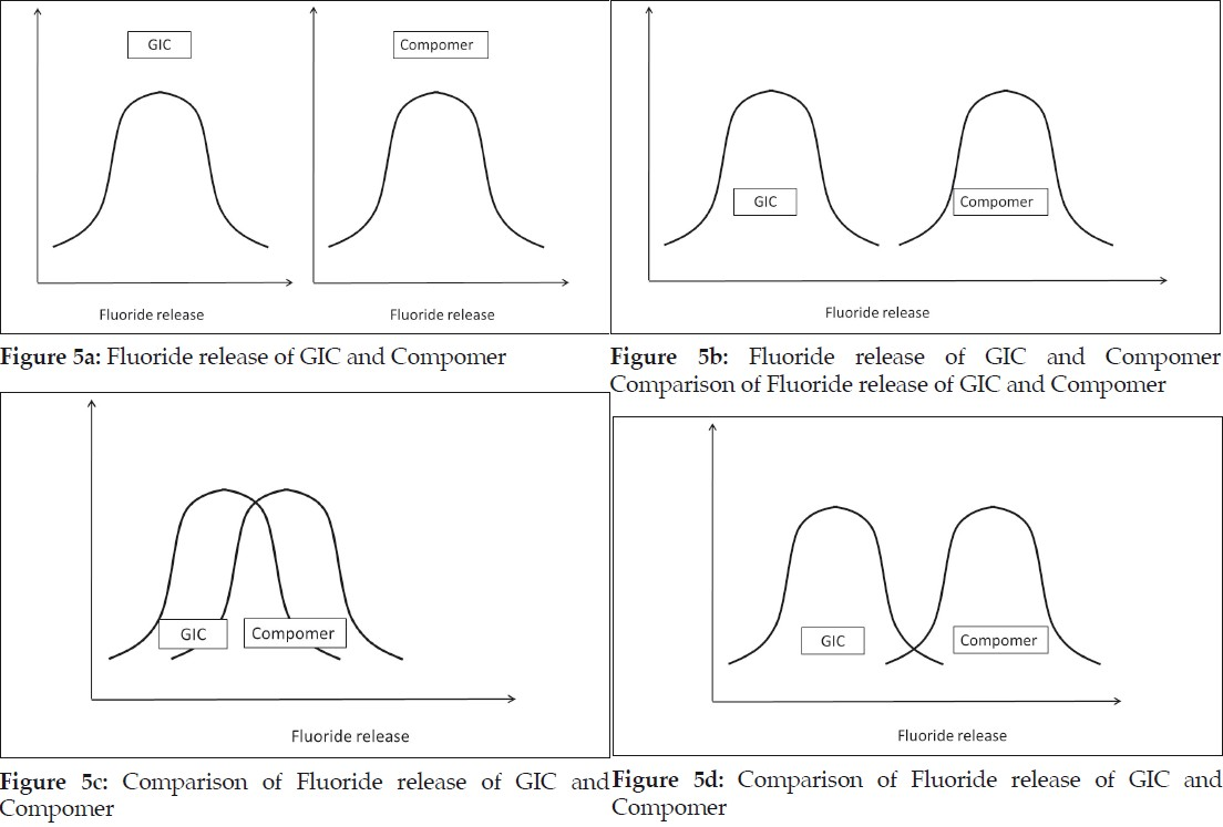 Figure 5a: Fluoride release of GIC and Compomer
