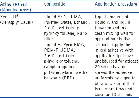 Table 1: Manufacturers, composition and application procedure of Xeno III® in the study