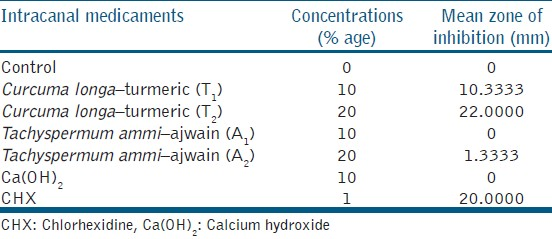 Table 1: Antimicrobial effect of intracanal dressing on <i>Enterococcus faecalis</i>