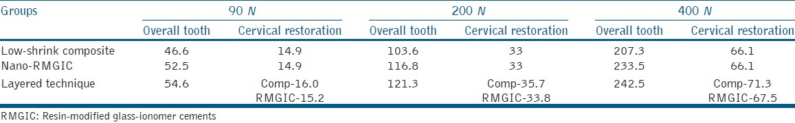 Table 2: Von Mises stresses in tooth (MPa) with occlusal cavity (group A)