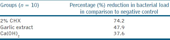 Table 2: Percentage change in bacterial load
