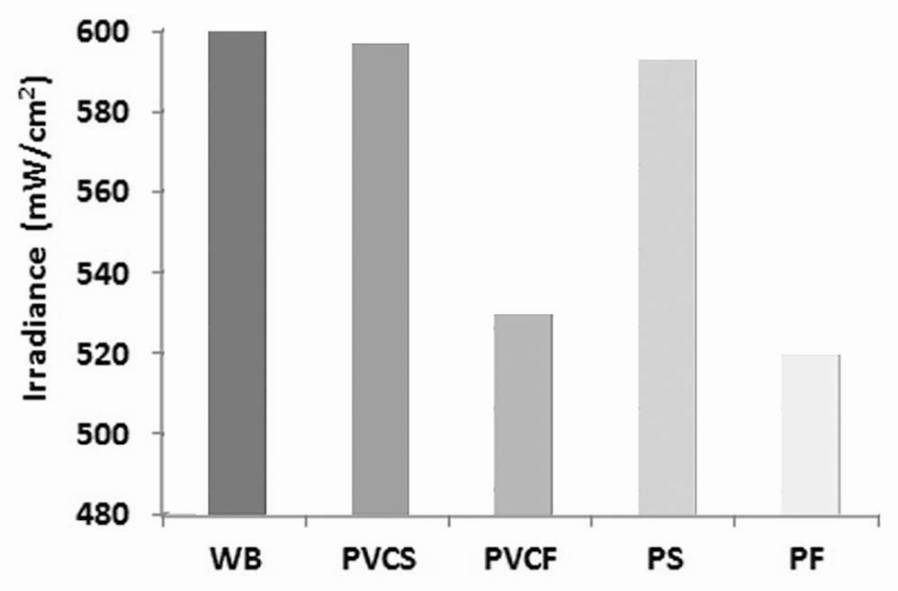 Figure 2: Mean light intensity values after cross infection control barriers placement. WB, No barrier; PVCS, Smooth PVC fi lm; PVCF, PVC film with folds; PS, Smooth low density polyethylene; PF, Low density polyethylene with folds. ANOVA with Tukey's test showed significant difference (<i>P</i> < 0.05) among both with and without folds groups
