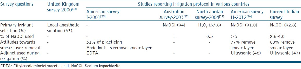 Table 2: Comparison of surveys conducted on irrigation protocol in different countries