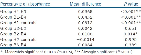 Table 3: Pair-wise group comparison as per <i>Post-hoc</i> Tukey test in specimens prepared using K3 system