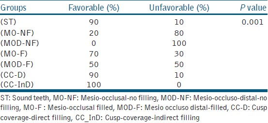 Table 2: Percentage (frequency) of mode of fracture for all groups (<i>n</i>=10)