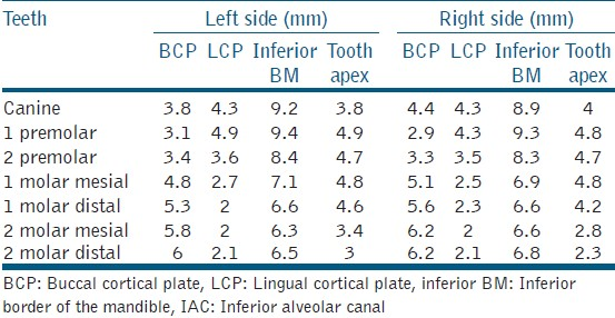 Table 1: Mean distance of the IAC (in mm) from the BCP, LCP, inferior BM and the tooth root apex