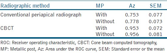 Table 2: Area under the ROC curve and standard error of each type of radiographic method, both with and