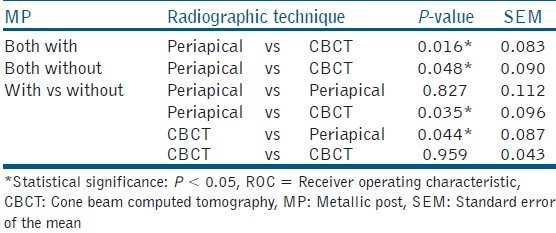 Table 3: Comparisons of the areas under the ROC curves between CBCT and conventional periapical radiography, with and without metallic post