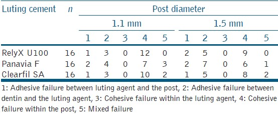 Table 3: Failure modes of experimental groups