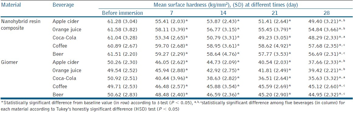 The Effect Of Different Beverages On Surface Hardness Of Nanohybrid