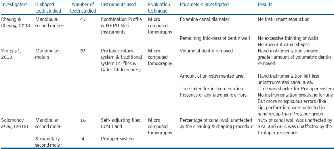 C-shaped root canal configuration: A review of literature Fernandes ...
