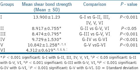 Table 2: Comparison of mean shear bond strength (Mpa) values between thedifferent groups