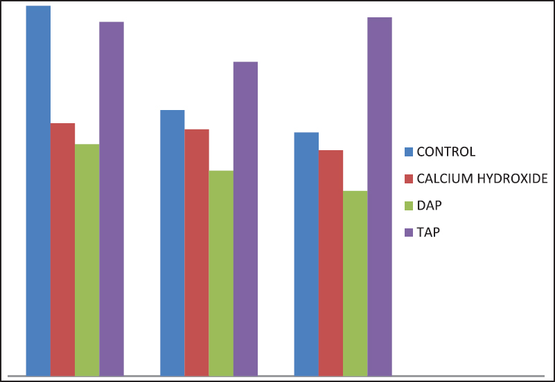 Figure 1: Mean push-out bond strength values (megapascals) of sealer to root canal dentin according to the different medicaments and the root canal thirds