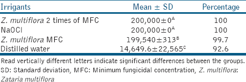 Table 1: Mean ± SD and the percentage of reduction of fungi