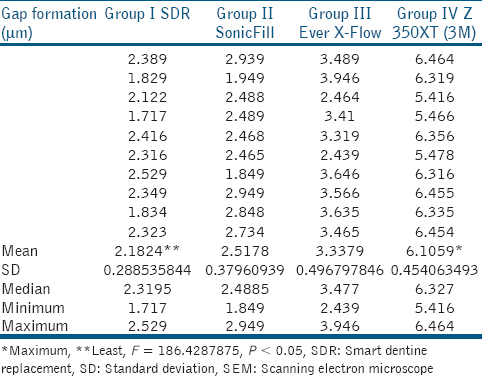 Table 1: Mean, SD, median, minimum, and maximum values of gap formation (mm) observed under SEM in different groups