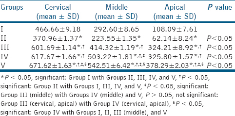 Table 1: Multiple comparison of mean dentinal tubular penetration values (in micrometers) among the groups at the cervical, middle, and apical thirds