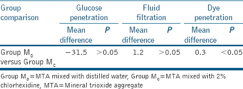 Table 2: Intergroup comparison of leakage using <i>t</i>-test