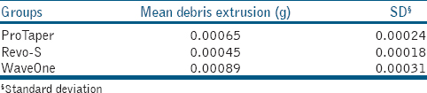 Table 1: Mean values for the experimental groups