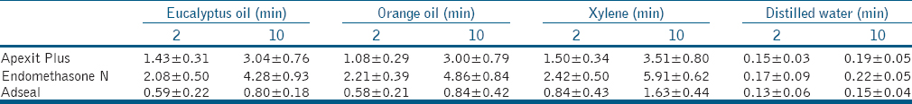 Table 2: Mean percentage with standard deviation (±) of weight loss for each endodontic sealer in different organic solvents at 2 and 10 min
