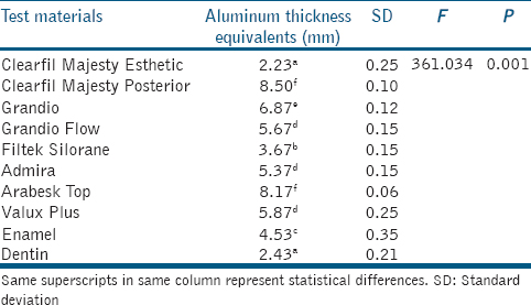 Table� 2: Statistical comparison results of the aluminum thickness equivalents among all test materials