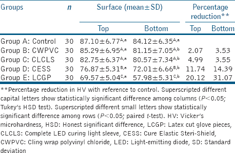 Table 2: Vicker's microhardness of composite specimens in different groups