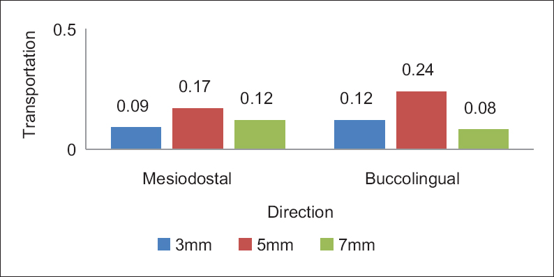 Figure 4: Mesiodistal and Buccolingual canal transportation at different levels within the WaveOne Gold group