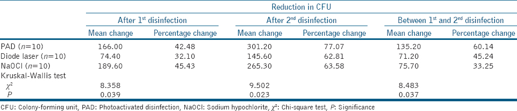 Table 2: Reduction in colony-forming unit of aerobic bacteria (×10<sup>6</sup>) after each application of various disinfection protocols