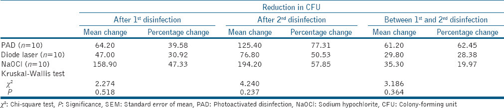 Table� 5: Reduction in colony-forming unit of anaerobic bacteria� (×10<sup>6</sup>) after each application of various disinfection protocols