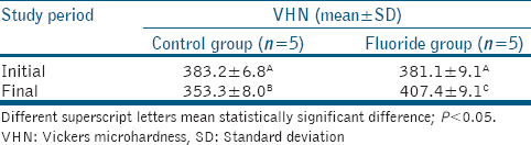 Table 1: Mean and standard deviation of Vickers microhardness values of the groups treated at the different evaluation times. ANOVA with Tukey's posttest