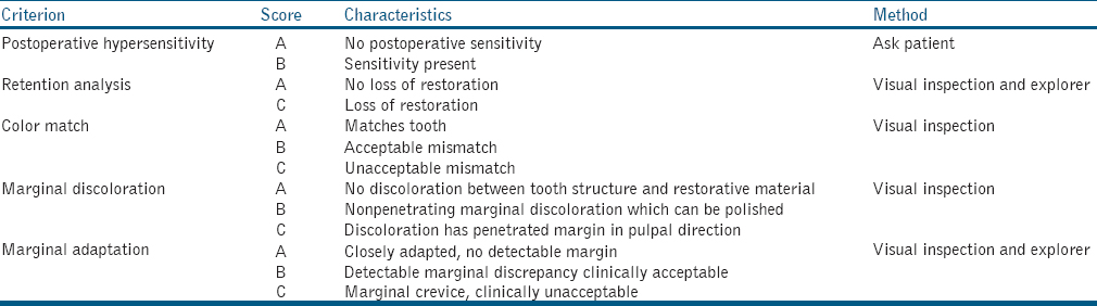Table 2: Modified United States Public Health Service criteria for evaluation of dental restorations