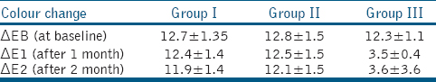 Table 2: Descriptive statistics showing colour changes, ΔEB (ΔE at baseline), ΔE1 (ΔE after 1 month) andΔE2 (ΔE after 2 months) for each of the specimen in Group 1, Group 2 and Group 3