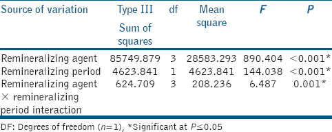 Table 1: Two-way analysis of variance results