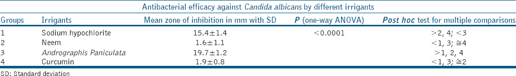 Efficacy of Andrographis paniculata compared to Azadirachta
