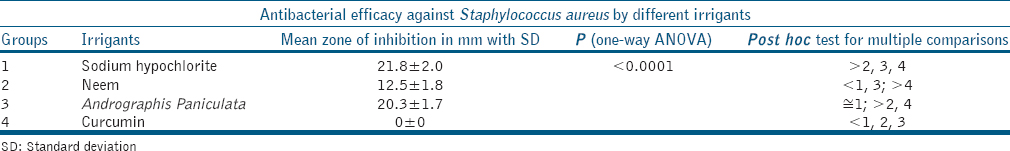 Table 2: Mean, standard deviation, and statistical analysis of antibacterial efficacy against <i>Staphylococcus aureus</i> by different irrigants