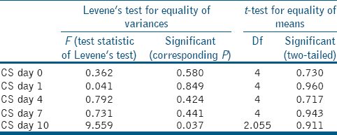 Table 1: Comparison of mean compressive strength between the study groups on days 0, 1, 4, 7, and 10