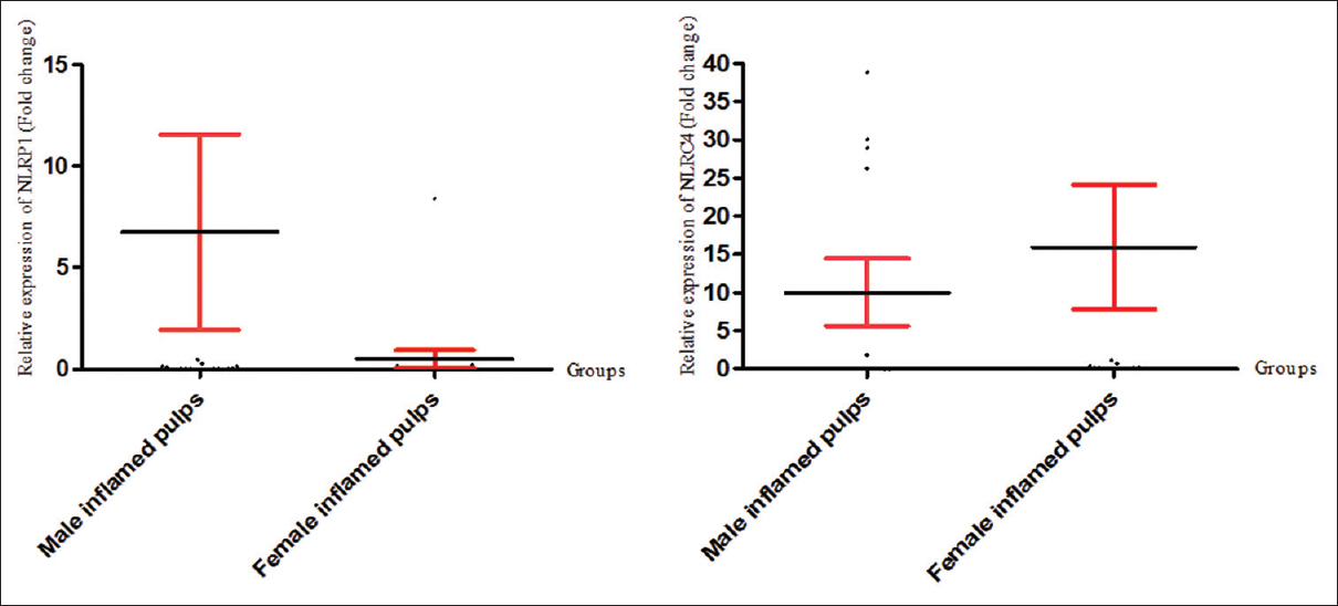 Figure 2: NLRP1 and NLRC4 multiRNA levels in male versus female inflamed pulps. MultiRNA levels of NLRP1 and NLRC4 did not significantly differ in males when compared to females with inflamed pulps