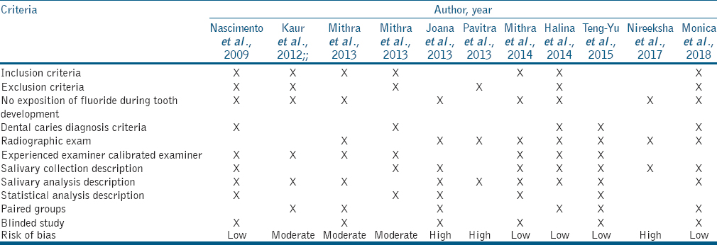 Table 1: Quality assessment of the studies using STROBE criteria X-presence of criteria