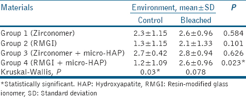 Table 4: Gingival microleakage of the experimental groups (means and standard deviations)